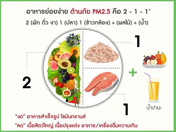 อาหารย่อยง่าย